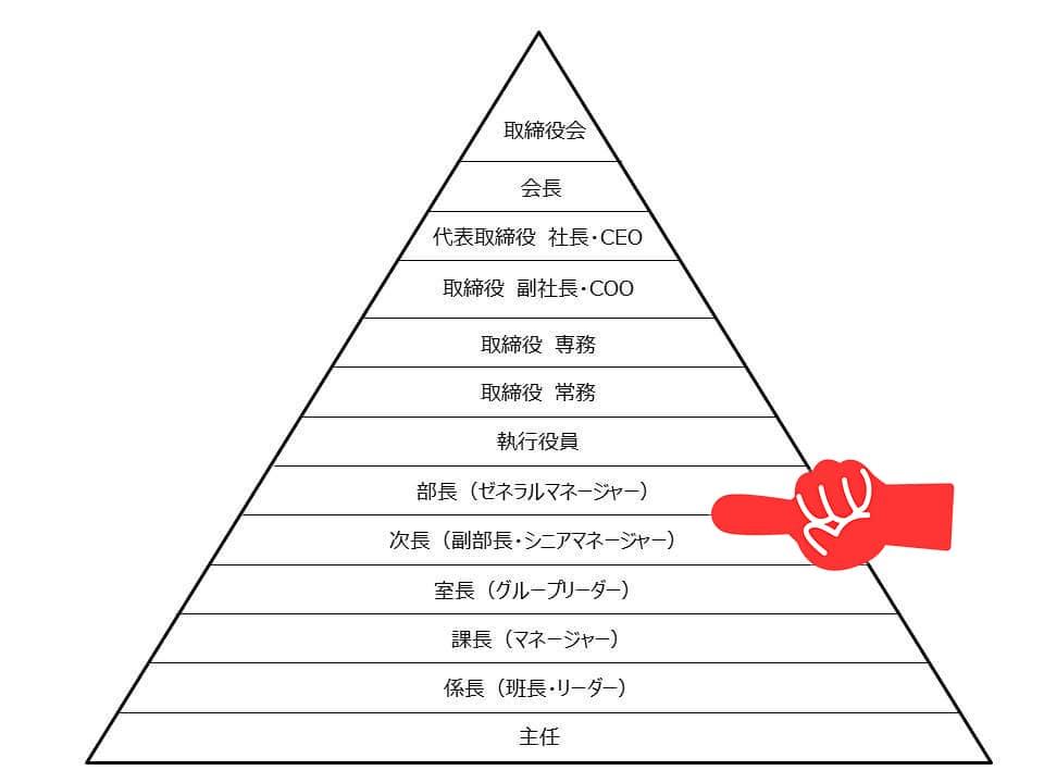 中間役職の図